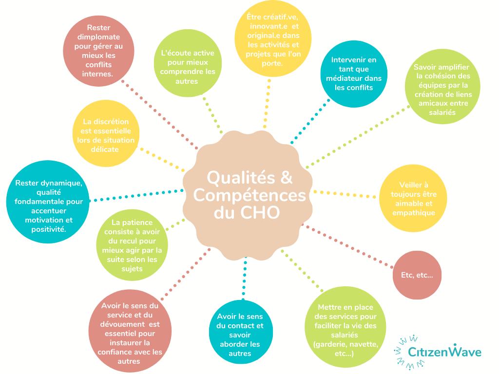 Qualités et compétences du CHO
